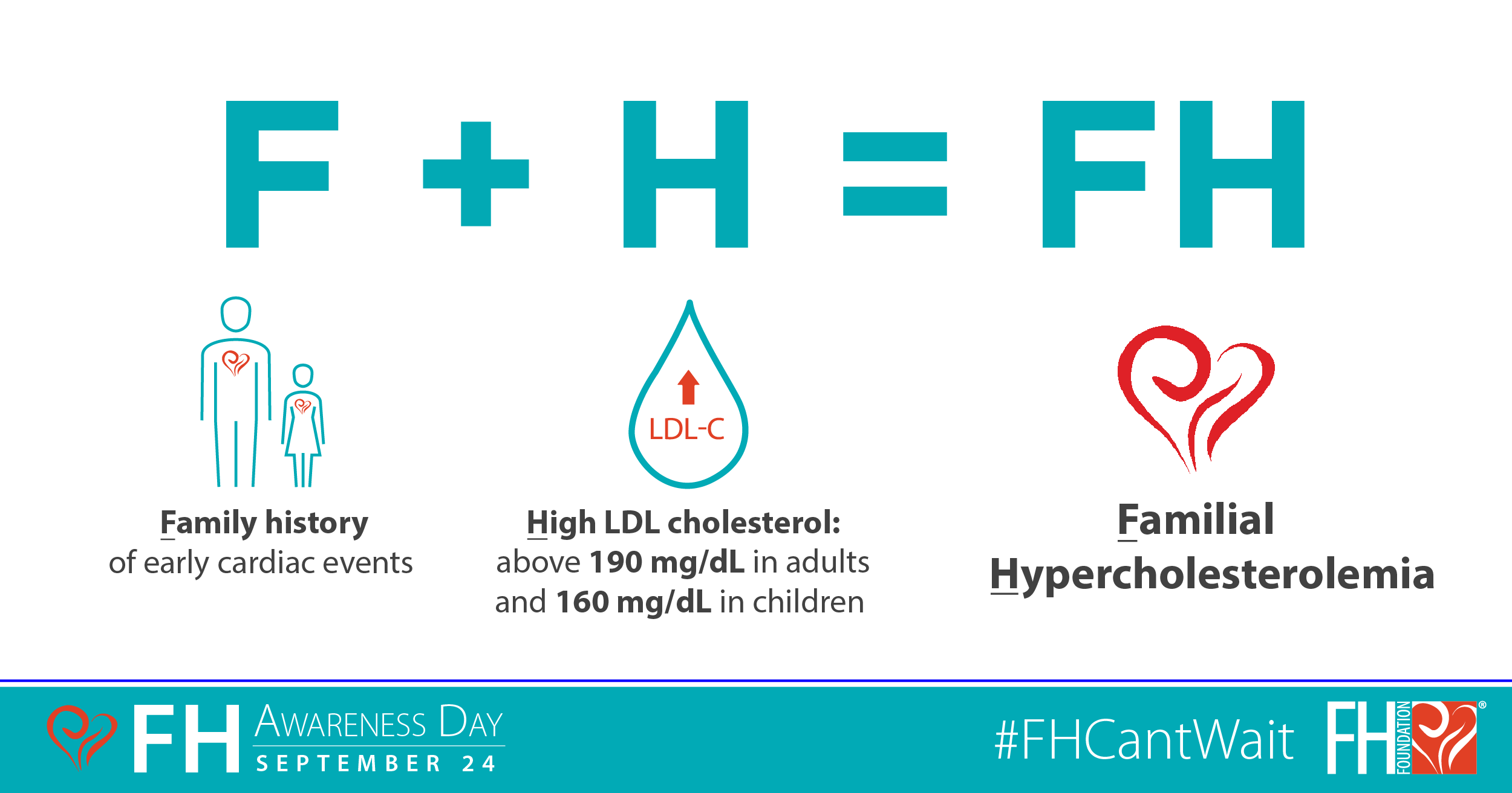 Familial Hypercholesterolemia Awareness Day (est. 2012) is a campaign  initiated by the FH Foundation to raise awareness of FH in the general  public.